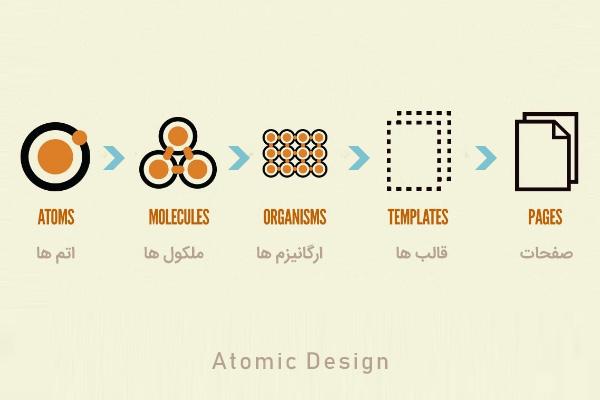 طراحی اتمی